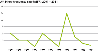 All injury frequency rate (AIFR) 2001 - 2011