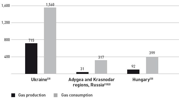 Gas production and consumption (Bcf per annum)